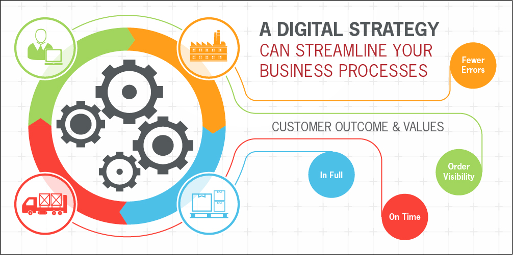 business-process-deploying-a-corporate-digital-strategy
