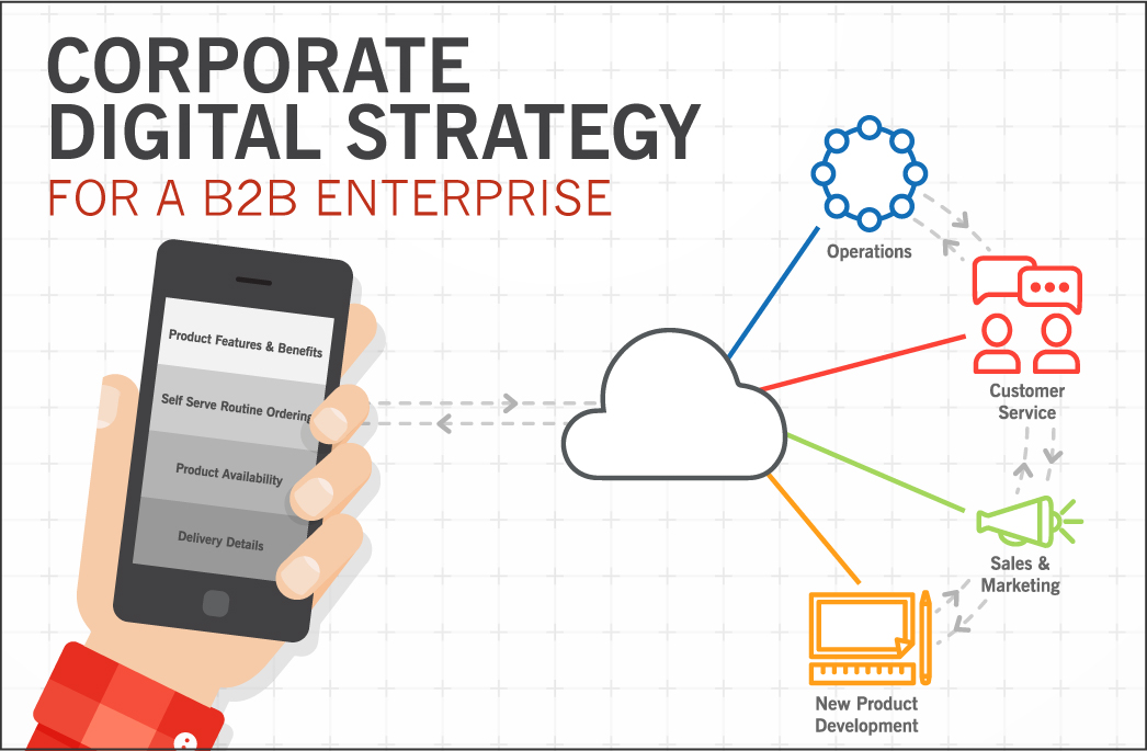 Corporate Digital Strategy for a B2B Enterprise